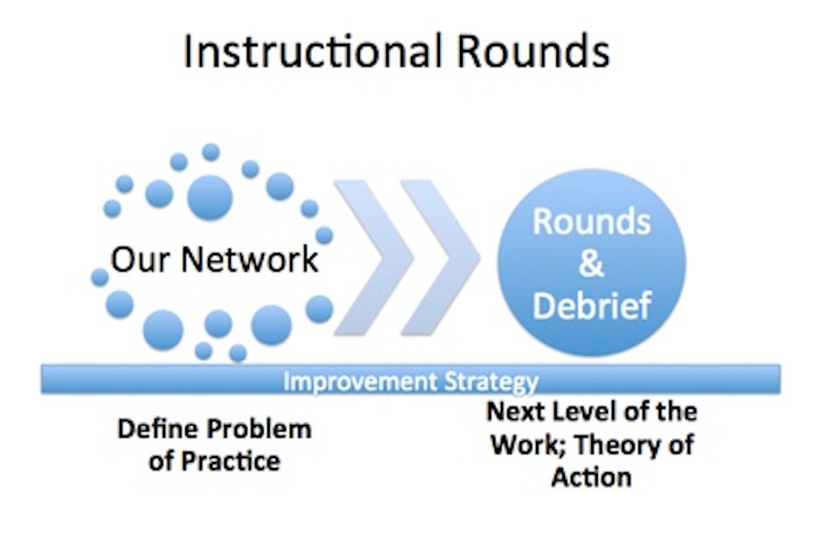 Instructional Rounds Gettysburg Consulting